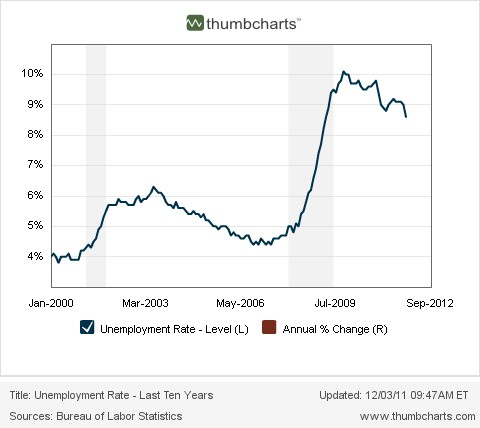 Thumbcharts.com_Unemployment_Rate_Last_Ten_Years