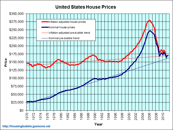 median home prices nationally over past 30 some years