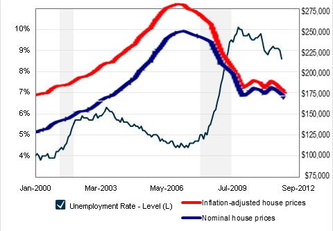 unemployment vs housing prices
