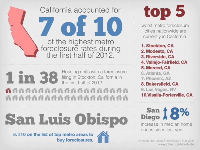 Foreclosure Infographic Mid 2012