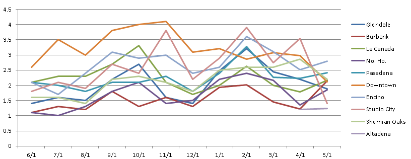May inventory report graph