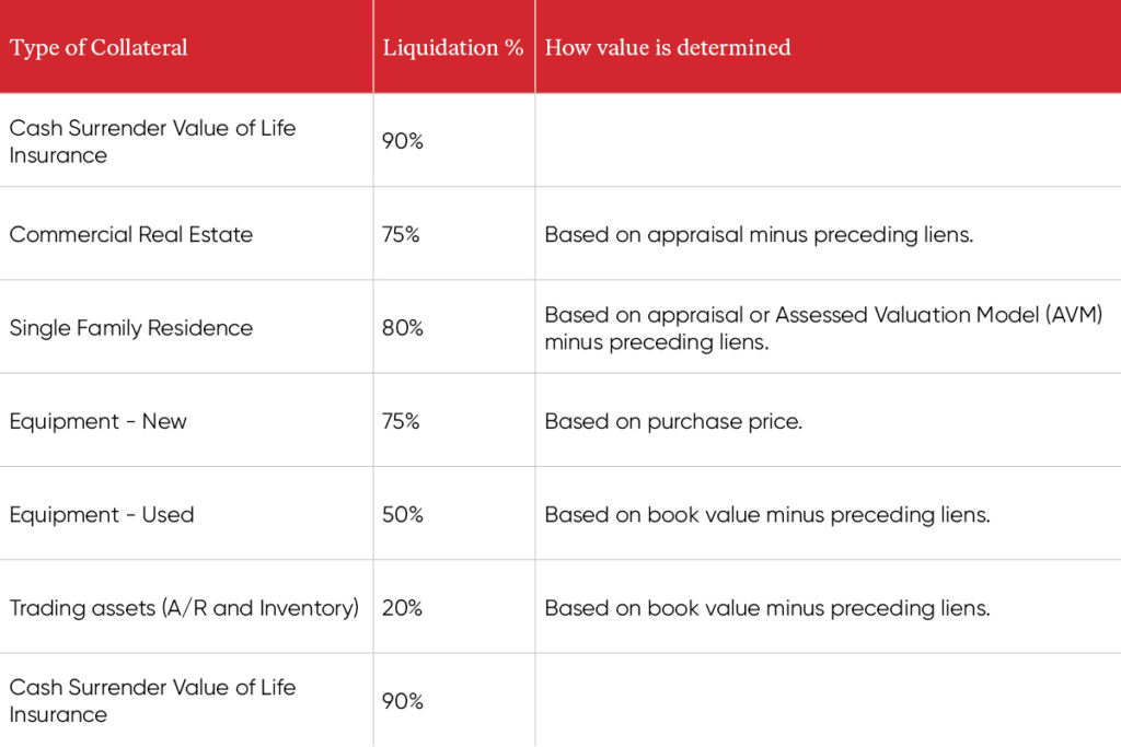 LA County launches the Small Business Stabilization Loan Program today, in an effort to help support struggling businesses in Los Angeles. This chart enumerates the types of collateral, their liquidation percentage, and how value is determined.