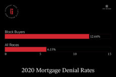 Black homeownership is at a historic low, due in large part to exceedingly high mortgage denial rates. Pictured is a bar graph with a 12.64% denial rate for black buyers and a 6.15% denial rate for all races.